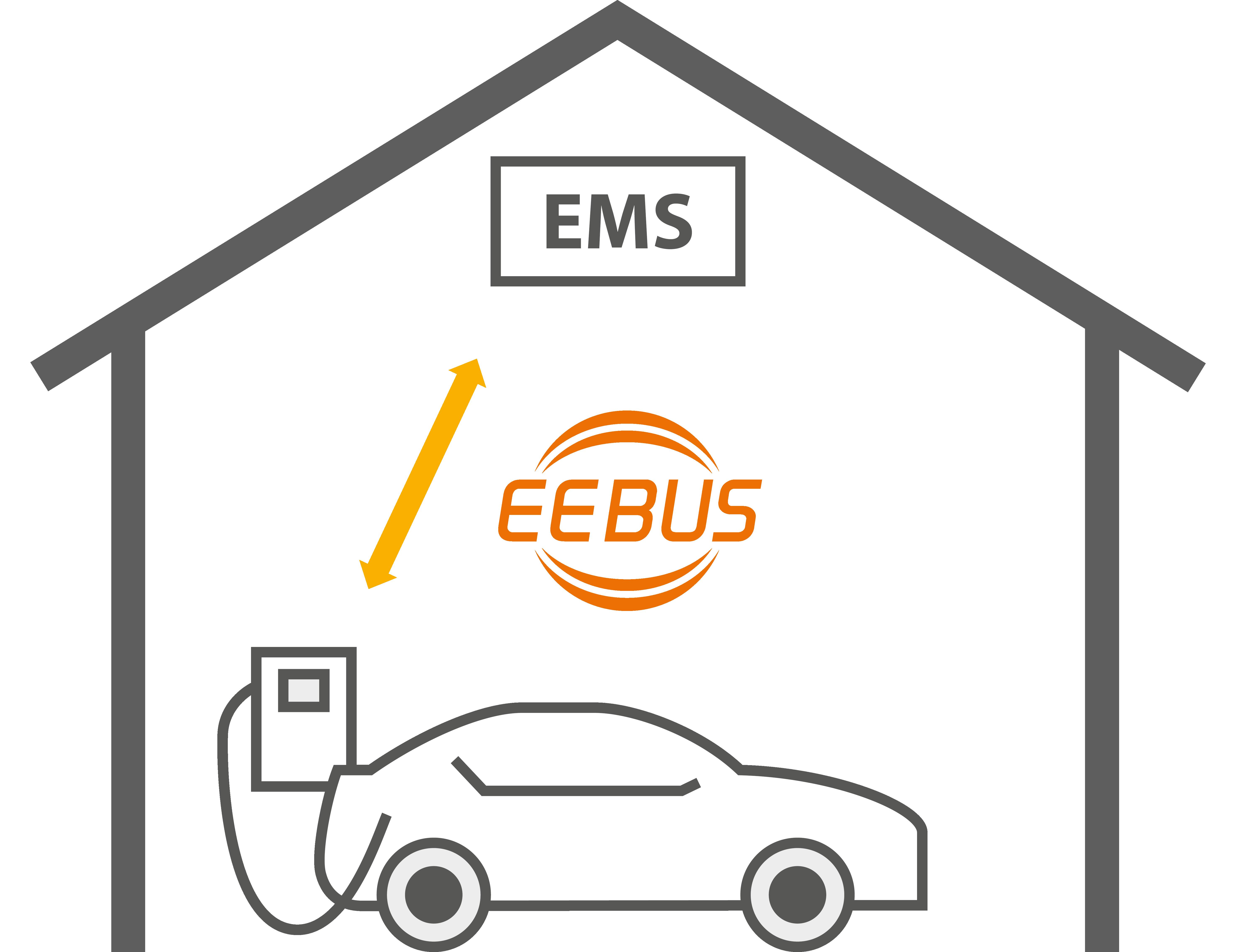 Wallbox am Haus mit EEBUS Zeichen