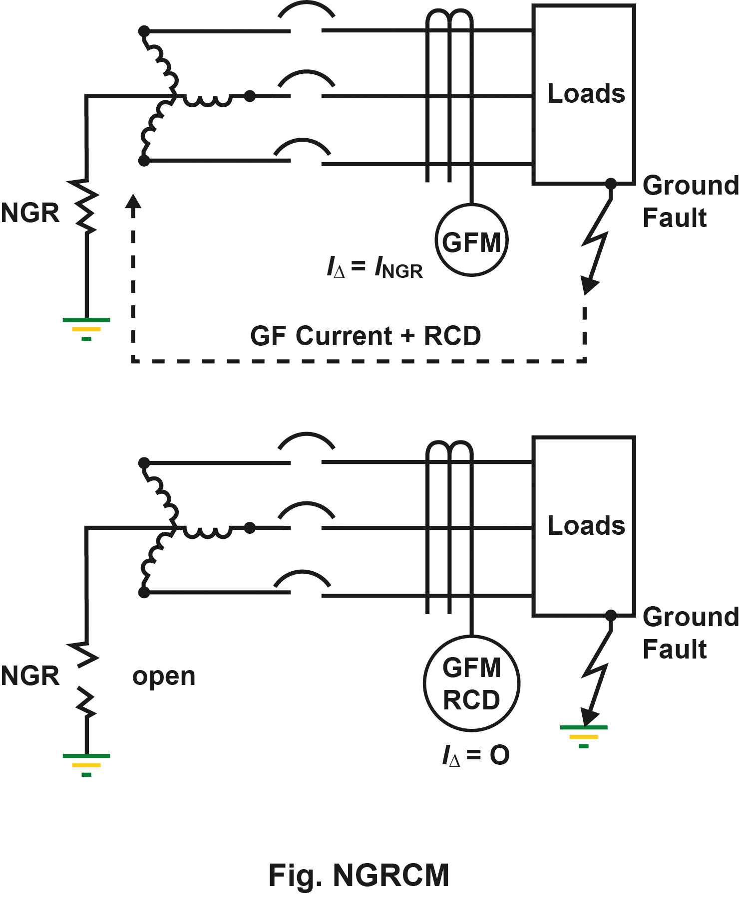 Conversion Of A Solidly Grounded System Into An Hrg Bender Protection Lv Generator Set And The Downstream Circuits Like Higher Level Equipment Damage Or Arc Flash Continuously Monitor Ngr For Resistance Reduction To Alert Operators This Condition