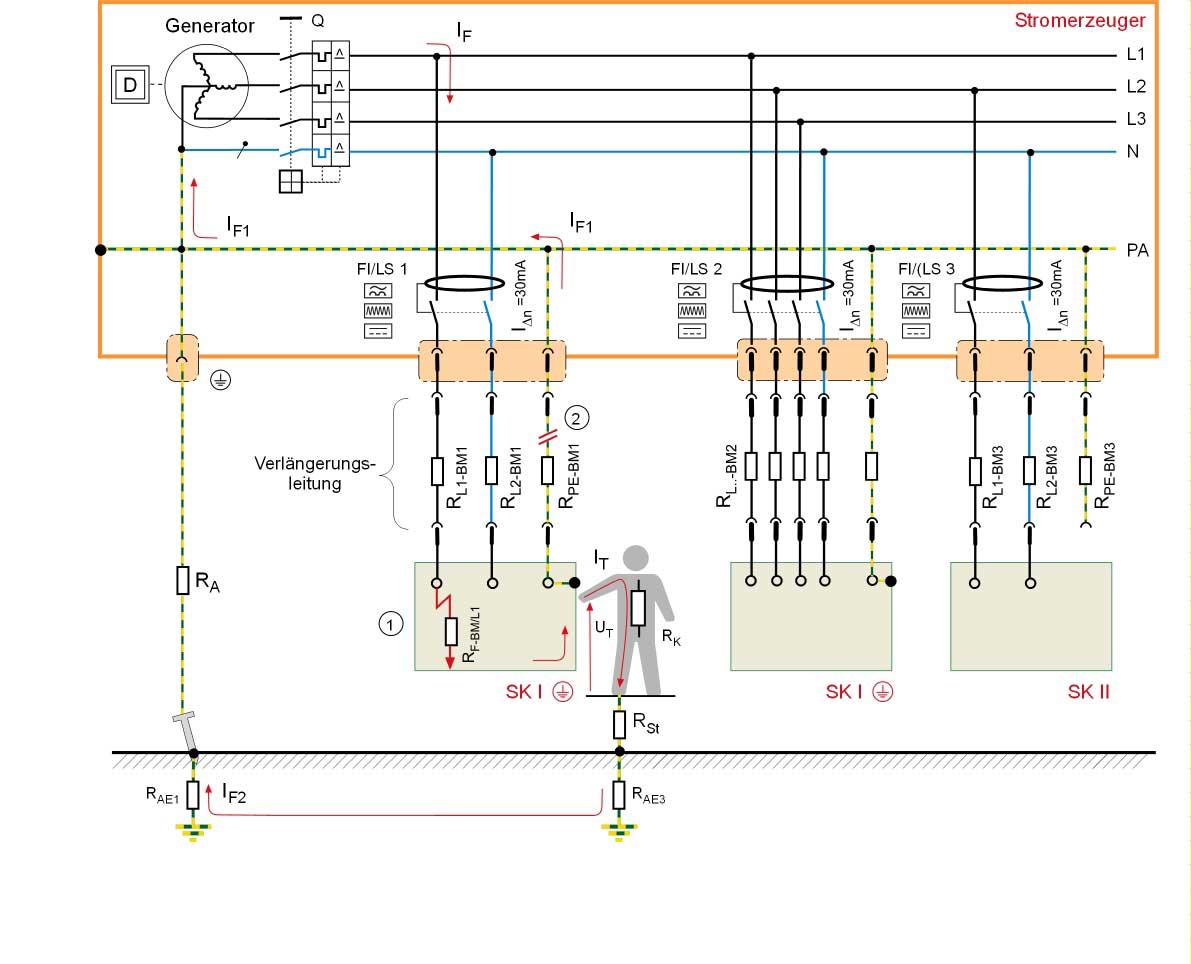 Stromerzeuger im TN-System mit Erdspieß und RCD pro Abgang