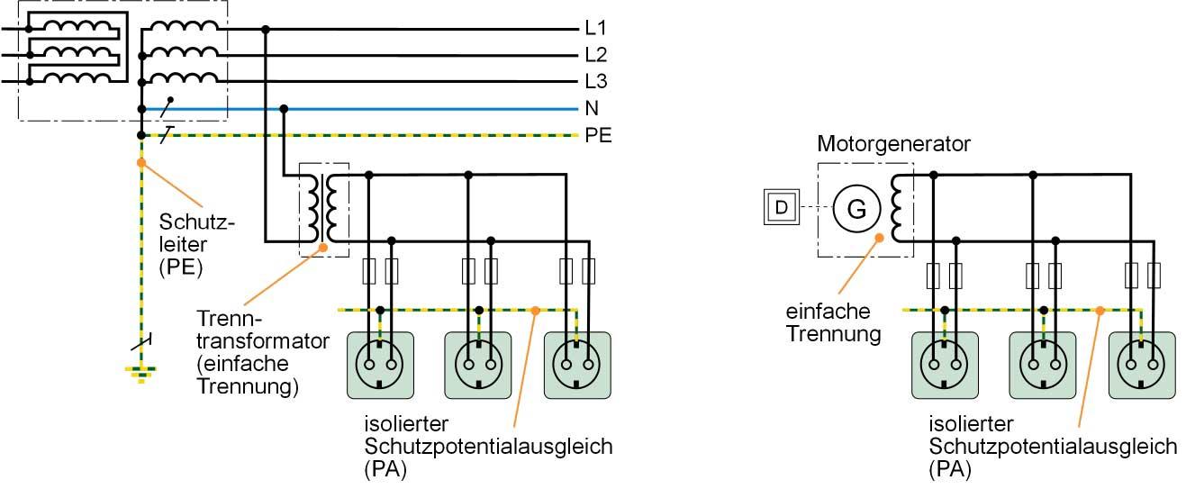 Stromquellen für Schutztrennung