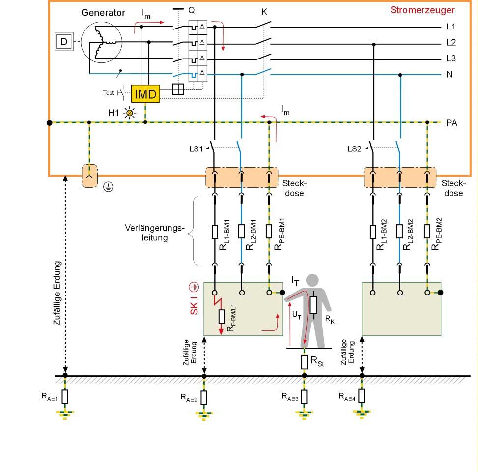 Schutztrennung mit Isolationsüberwachungseinrichtung (IMD) und automatischer Abschaltung
