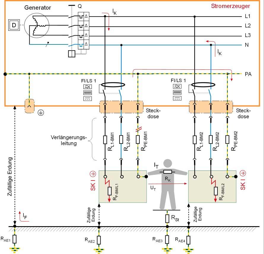 """Schutztrennung mit Fehlerstrom-Schutzeinrichtungen (RCD) pro Abgang und zwei Isolationsfehlern """"hinter"""" einer einzelnen Fehlerstrom-Schutzeinrichtung (RCD)"""