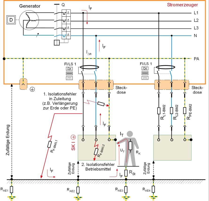 Schutztrennung mit Fehlerstrom-Schutzeinrichtungen (RCD) pro Abgang und automatischer Abschaltung