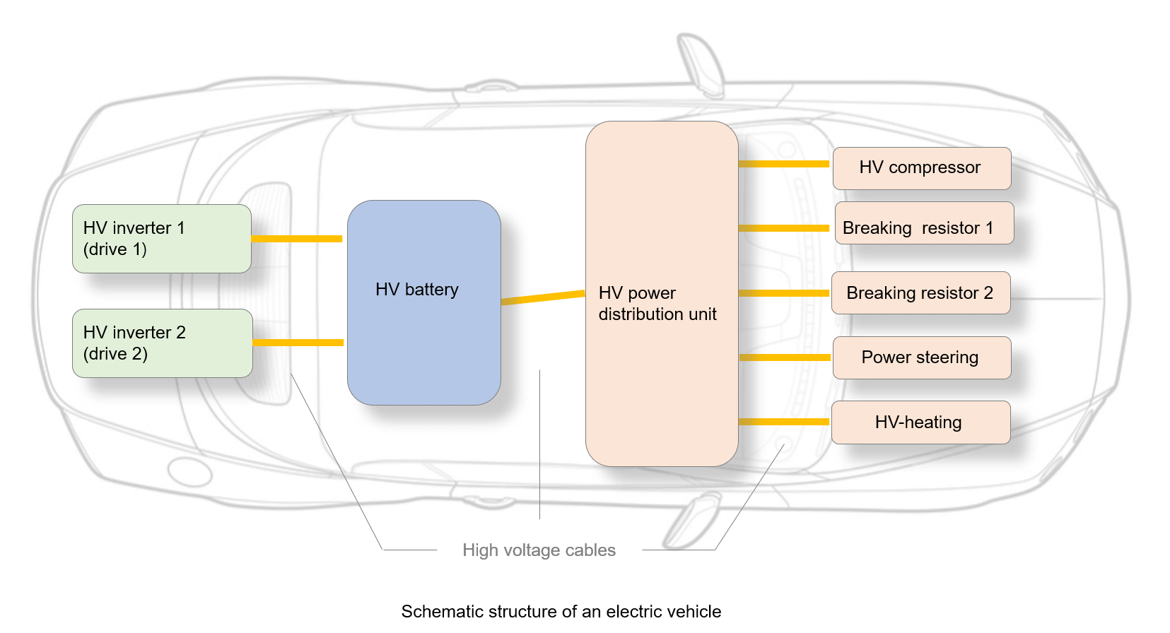 Schematic structure of an electric vehicle