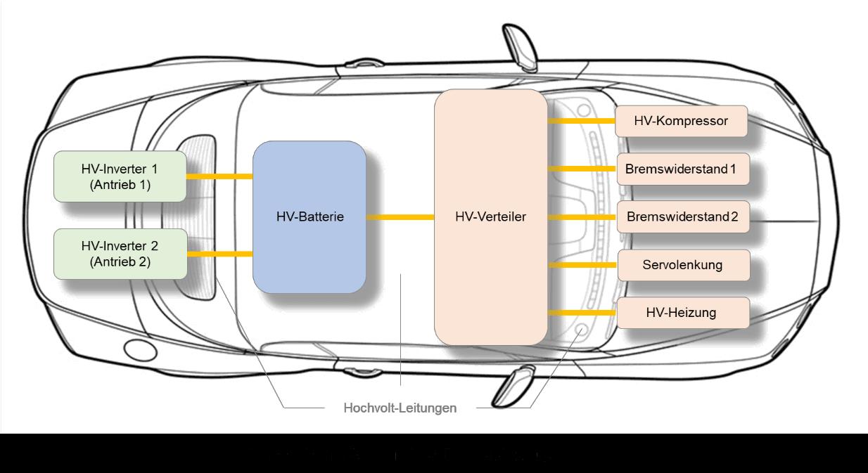 Schematischen Aufbau eines Elektrofahrzeugs