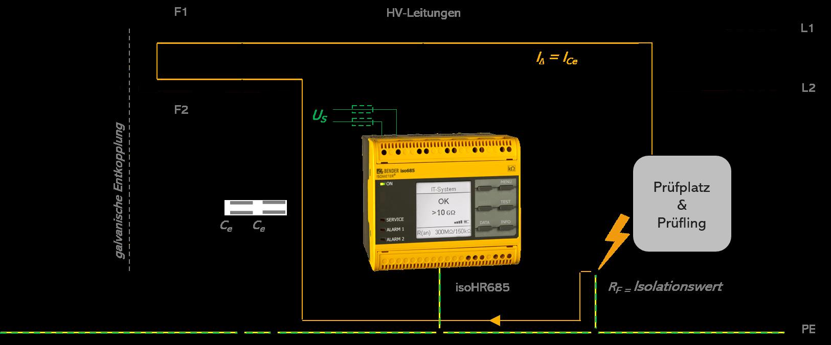 Schematische Darstellung eines HV-Prüfplatzes mit HV-Spannung