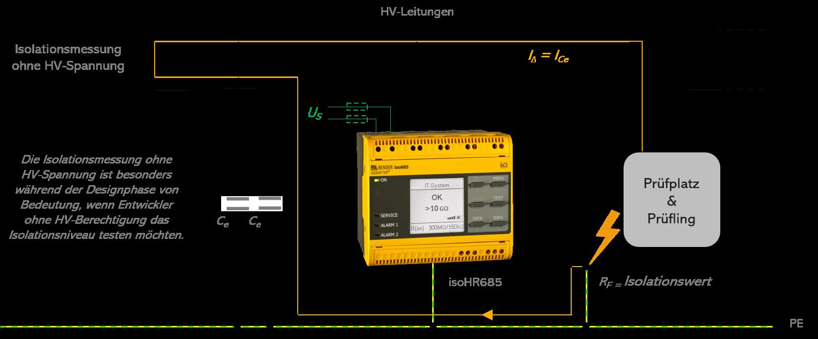 Schematische Darstellung eines HV-Prüfplatzes ohne HV-Spannung